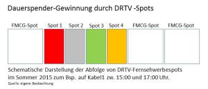 DRTV-Dauerspendergewinnung-spotblock
