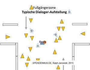 Typische Dialoger-Aufstellung in öffentlichen Räumen